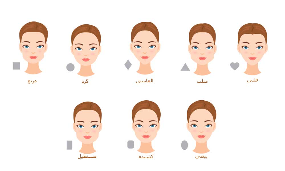 فرم صورت ، فرم چهره ، تشخیص فرم چهره در آرایشگری